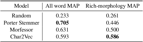 Figure 2 for A Joint Model for Word Embedding and Word Morphology