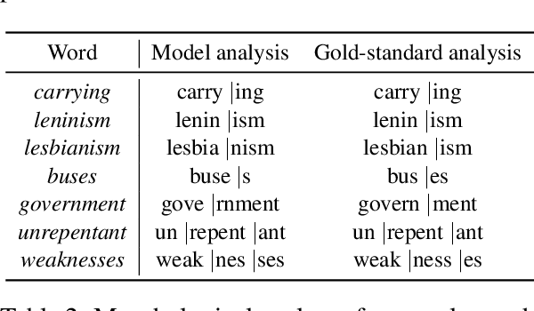 Figure 4 for A Joint Model for Word Embedding and Word Morphology
