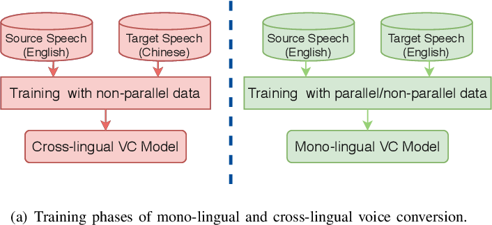 Figure 1 for Spectrum and Prosody Conversion for Cross-lingual Voice Conversion with CycleGAN