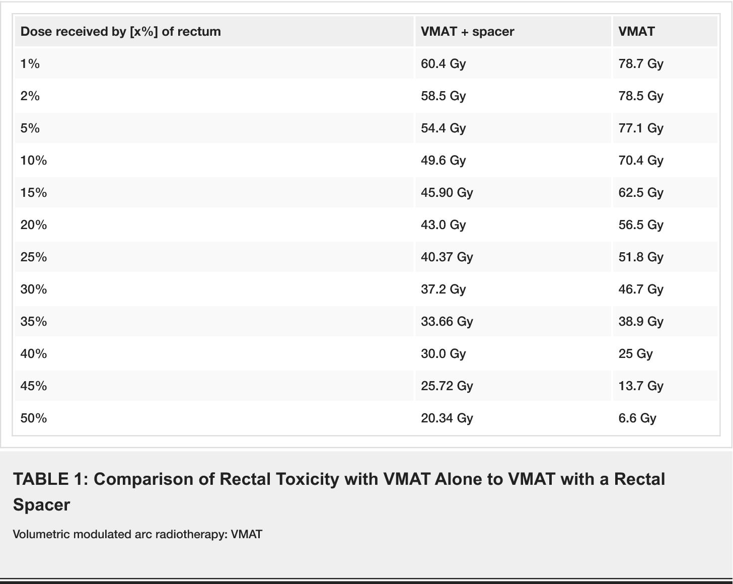 TABLE 1: Comparison of Rectal Toxicity with VMAT Alone to VMAT with a Rectal