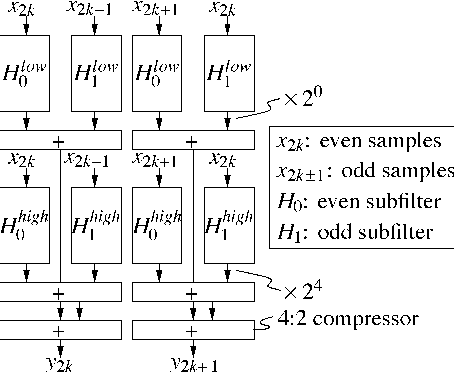 Design optimization of low-power high-performance DSP building
