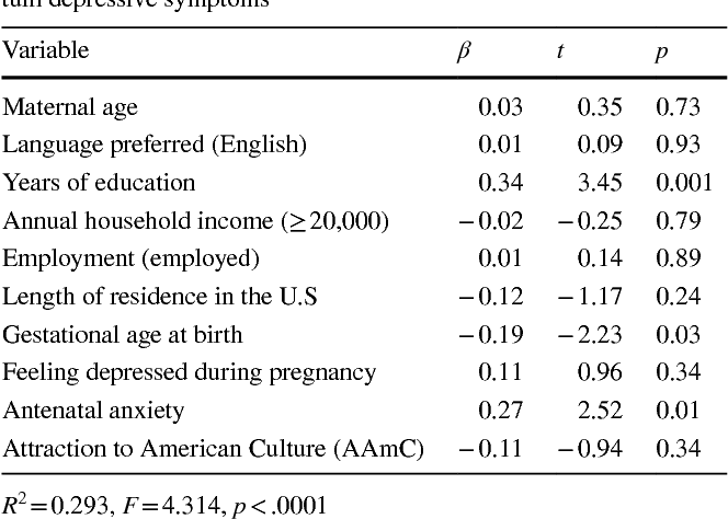 Acculturation and Postpartum Depression Among Immigrant Women of