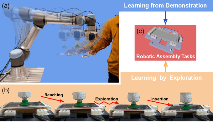 Figure 1 for Combining Learning from Demonstration with Learning by Exploration to Facilitate Contact-Rich Tasks