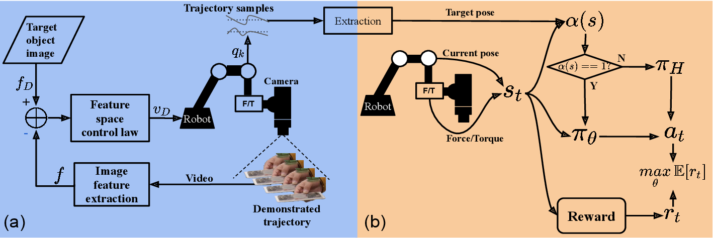 Figure 3 for Combining Learning from Demonstration with Learning by Exploration to Facilitate Contact-Rich Tasks