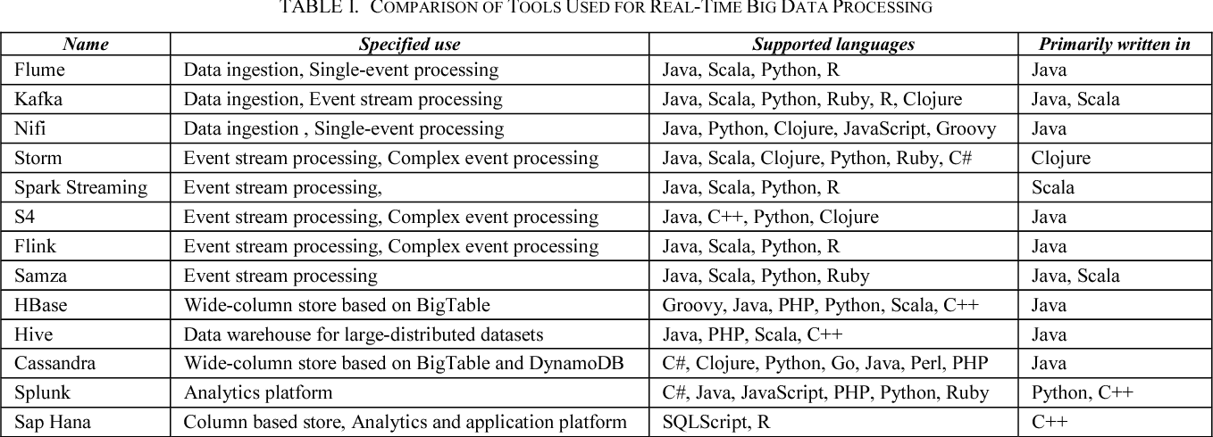 Real-Time Processing of Big Data Streams: Lifecycle, Tools, Tasks