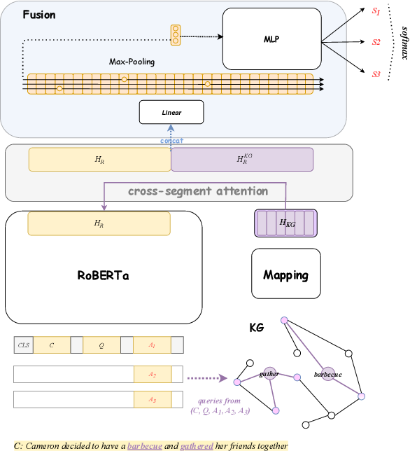 Figure 3 for Incorporating Commonsense Knowledge Graph in Pretrained Models for Social Commonsense Tasks