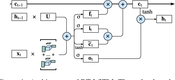 Figure 1 for Learning Compact Recurrent Neural Networks with Block-Term Tensor Decomposition