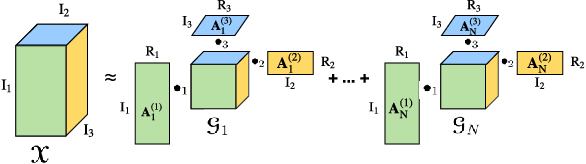 Figure 3 for Learning Compact Recurrent Neural Networks with Block-Term Tensor Decomposition