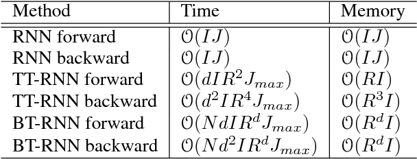 Figure 2 for Learning Compact Recurrent Neural Networks with Block-Term Tensor Decomposition