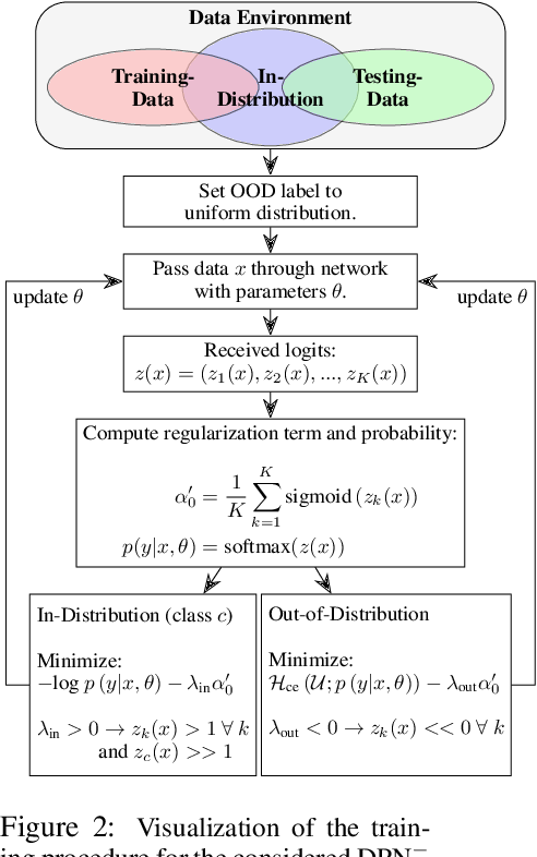 Figure 3 for Out-of-distribution detection in satellite image classification