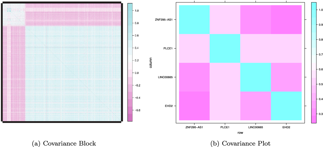 Figure 4 for Covariance-Insured Screening