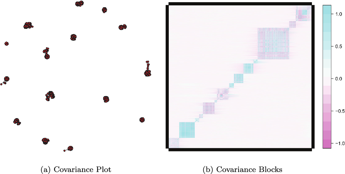 Figure 1 for Covariance-Insured Screening