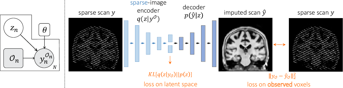 Figure 2 for Unsupervised Data Imputation via Variational Inference of Deep Subspaces