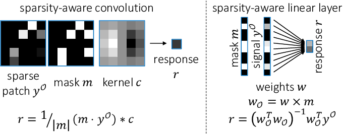 Figure 3 for Unsupervised Data Imputation via Variational Inference of Deep Subspaces