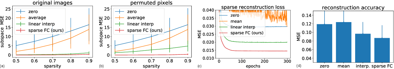Figure 4 for Unsupervised Data Imputation via Variational Inference of Deep Subspaces