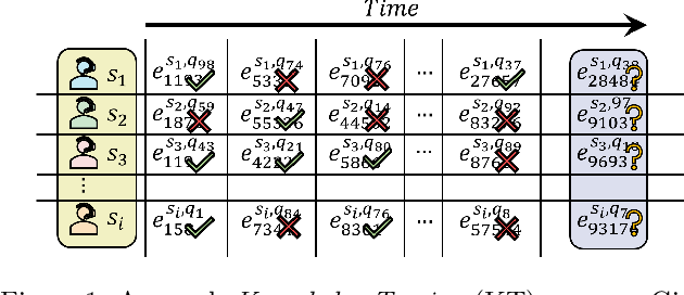 Figure 1 for LANA: Towards Personalized Deep Knowledge Tracing Through Distinguishable Interactive Sequences