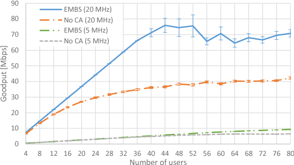 Extending the LTE-Sim Simulator with Multi-Band Scheduling