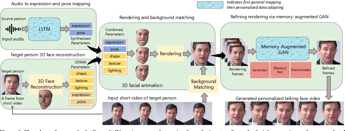 Figure 1 for Audio-driven Talking Face Video Generation with Natural Head Pose