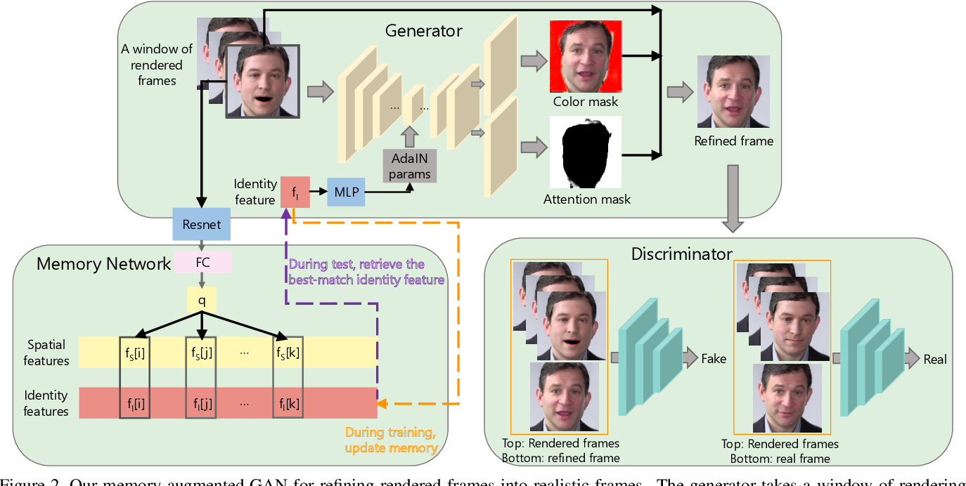 Figure 3 for Audio-driven Talking Face Video Generation with Natural Head Pose
