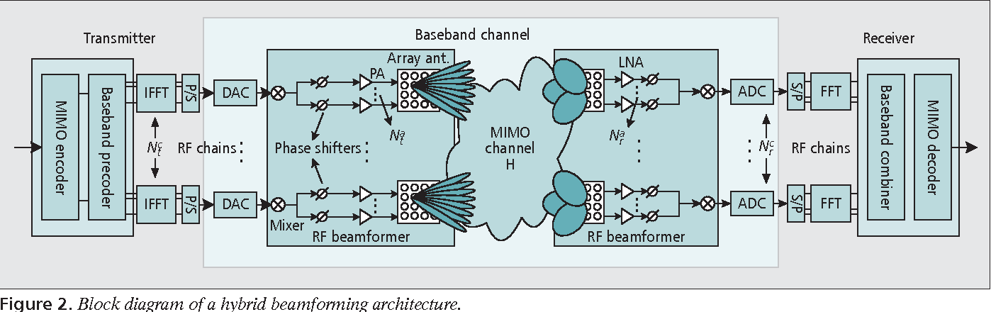 Figure 2 from Millimeter-wave beamforming as an enabling technology