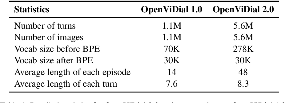 Figure 1 for OpenViDial 2.0: A Larger-Scale, Open-Domain Dialogue Generation Dataset with Visual Contexts