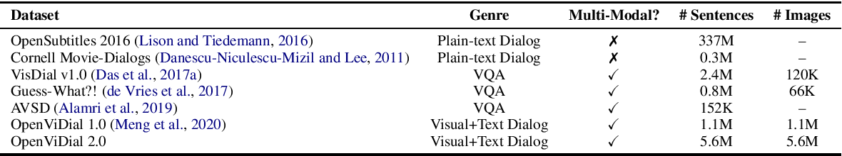 Figure 3 for OpenViDial 2.0: A Larger-Scale, Open-Domain Dialogue Generation Dataset with Visual Contexts