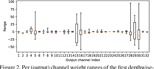Figure 3 for Data-Free Quantization through Weight Equalization and Bias Correction
