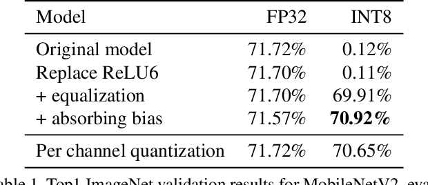Figure 2 for Data-Free Quantization through Weight Equalization and Bias Correction