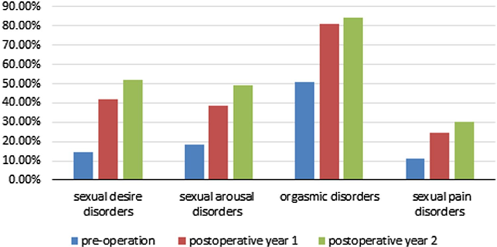 Trachelectomy post hysterectomy sexual dysfunction