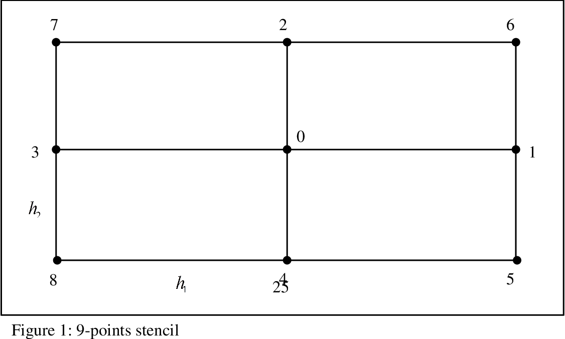 Error Estimation Methods for the Finite-Difference Solution