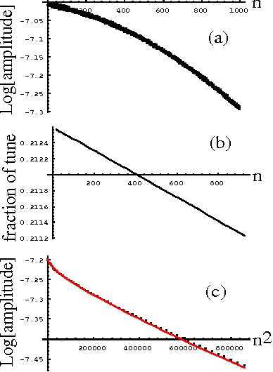 Figure 2: Example of the simulation. (a) decay plot of Courant-Snyder invariant. Position and angle information by the tracking and Twiss parameters are used. (b) decay plot of tune. (c) decay plot of oscillation amplitude and a fitted curve