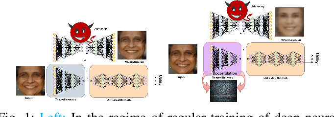 Figure 1 for NoPeek: Information leakage reduction to share activations in distributed deep learning