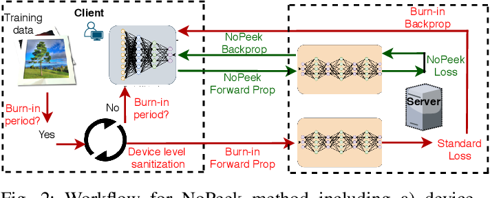 Figure 2 for NoPeek: Information leakage reduction to share activations in distributed deep learning