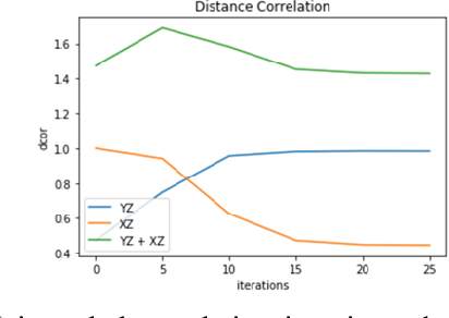 Figure 3 for NoPeek: Information leakage reduction to share activations in distributed deep learning