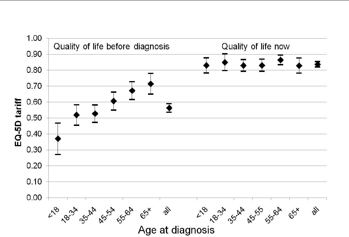 Figure 1 Respondents' self-reported health on EQ-5D before diagnosis of coeliac disease (retrospective) and now: mean tariff-based valuation of health state, by age at diagnosis.