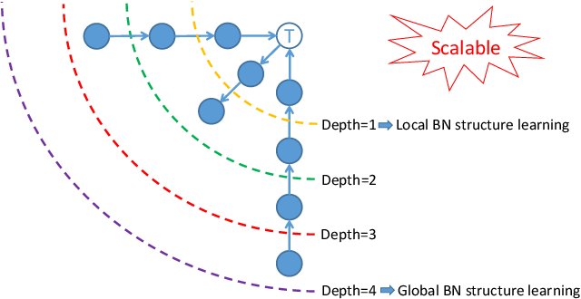 Figure 1 for Any Part of Bayesian Network Structure Learning
