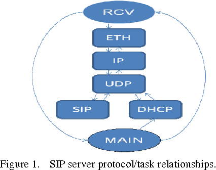 PDF] SIP Server Implementation and Performance on a Bare PC