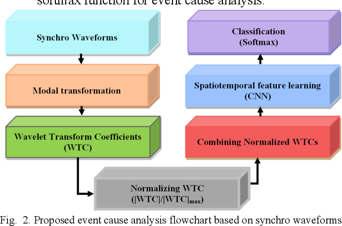Figure 2 for Event Cause Analysis in Distribution Networks using Synchro Waveform Measurements