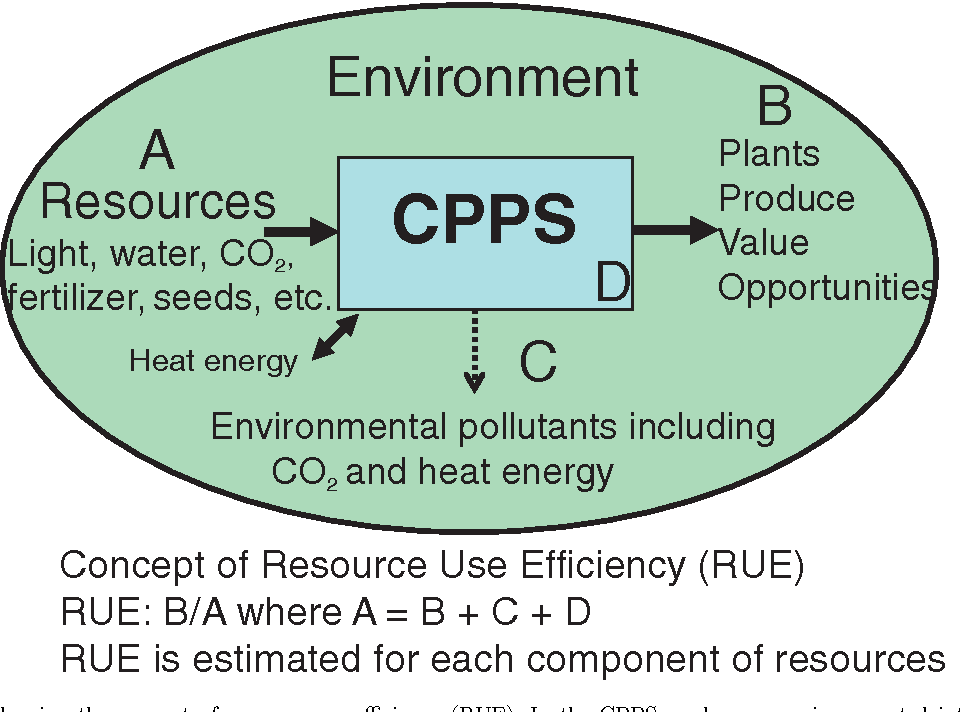 Figure 2 from Resource use efficiency of closed plant