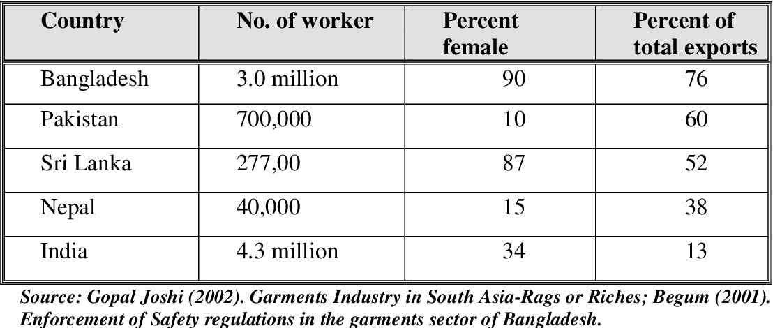Table 8 from Working conditions in the Bangladesh readymade