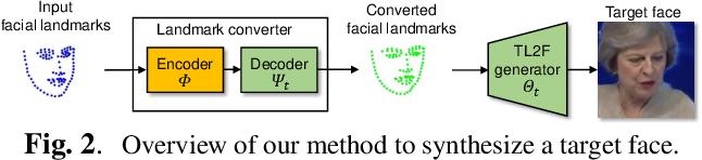 Figure 3 for LandmarkGAN: Synthesizing Faces from Landmarks