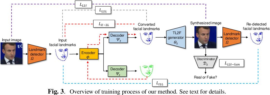 Figure 4 for LandmarkGAN: Synthesizing Faces from Landmarks