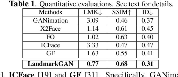 Figure 2 for LandmarkGAN: Synthesizing Faces from Landmarks