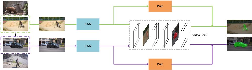 Figure 3 for In defense of OSVOS