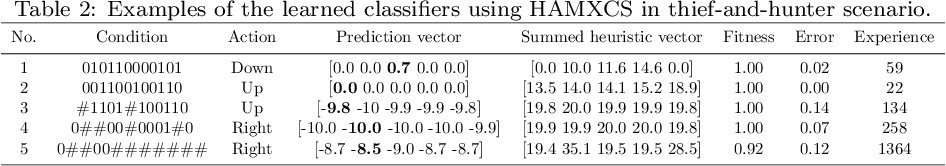 Figure 4 for Efficient Use of heuristics for accelerating XCS-based Policy Learning in Markov Games