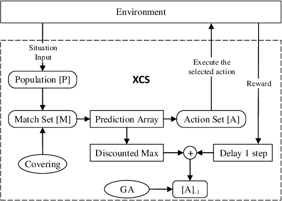 Figure 1 for Efficient Use of heuristics for accelerating XCS-based Policy Learning in Markov Games