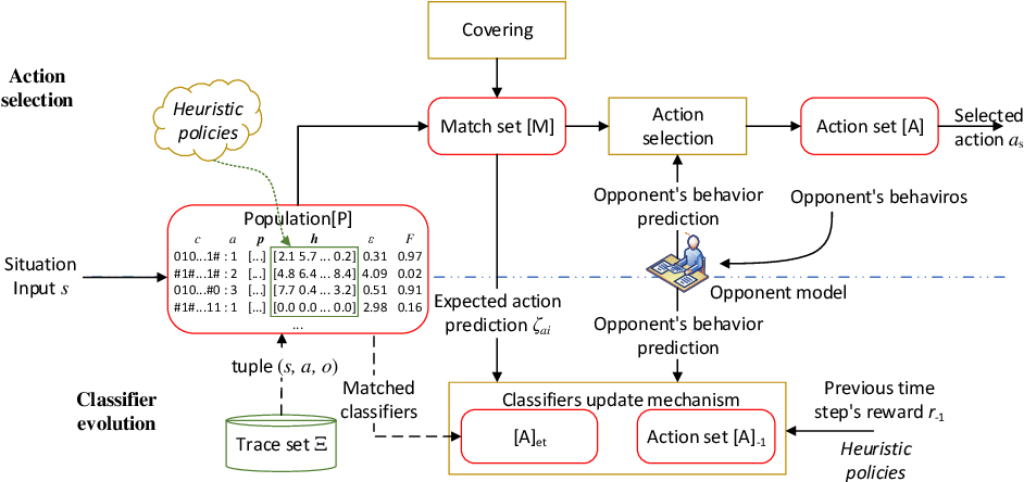 Figure 3 for Efficient Use of heuristics for accelerating XCS-based Policy Learning in Markov Games