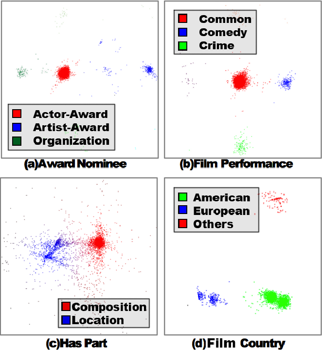Figure 1 for TransG : A Generative Mixture Model for Knowledge Graph Embedding