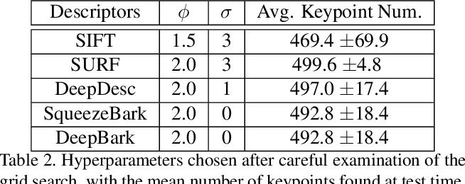 Figure 4 for Tree bark re-identification using a deep-learning feature descriptor