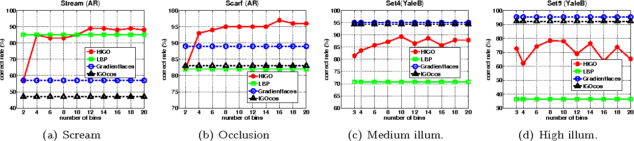 Figure 1 for Robust Face Recognition with Structural Binary Gradient Patterns